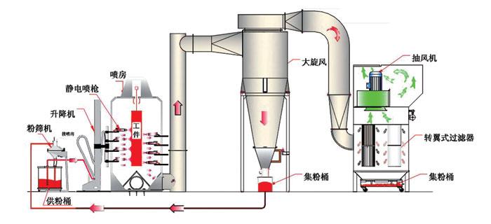 BG-105全自动喷粉回收系统